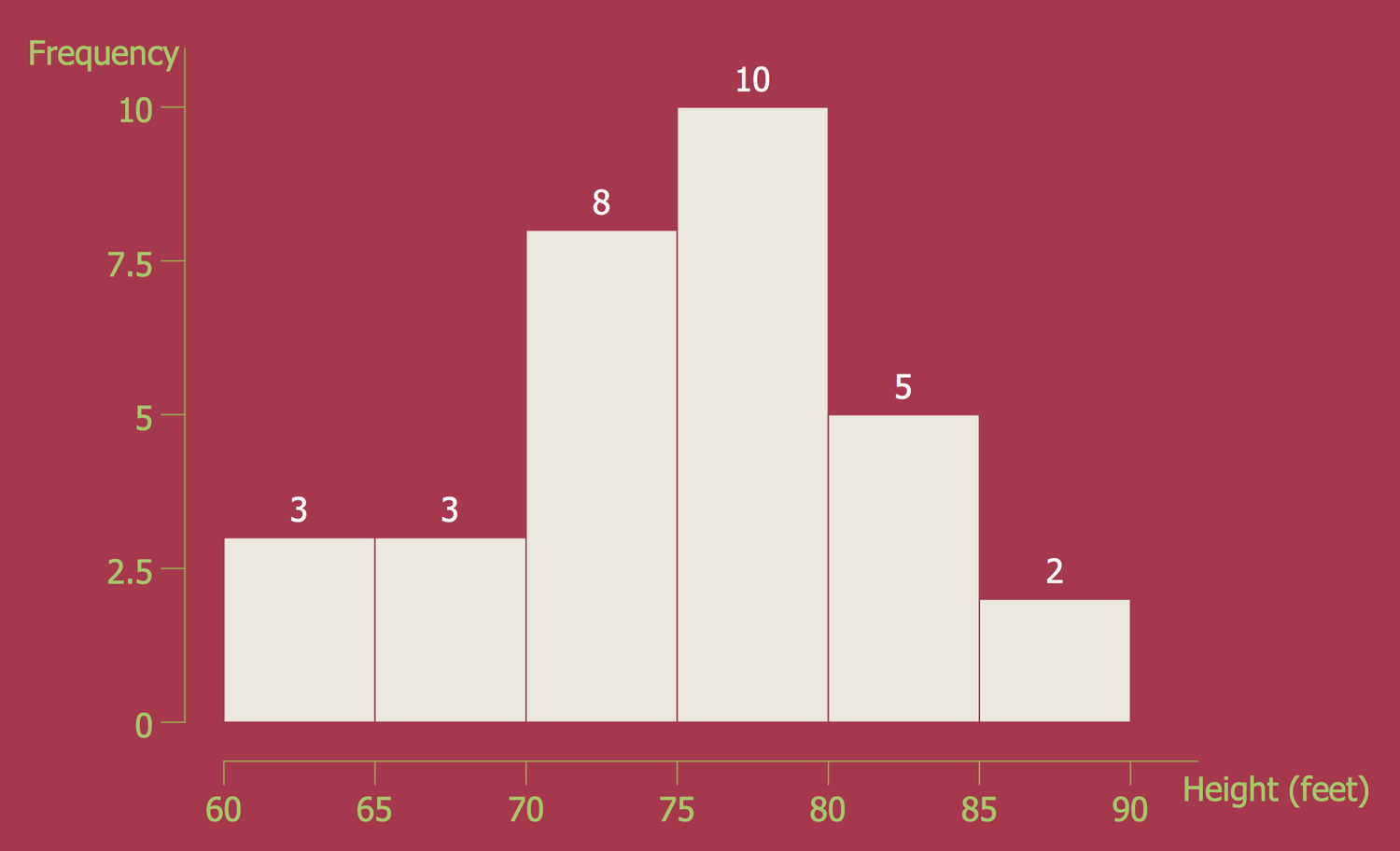Histogram — Black Cherry Tree Height