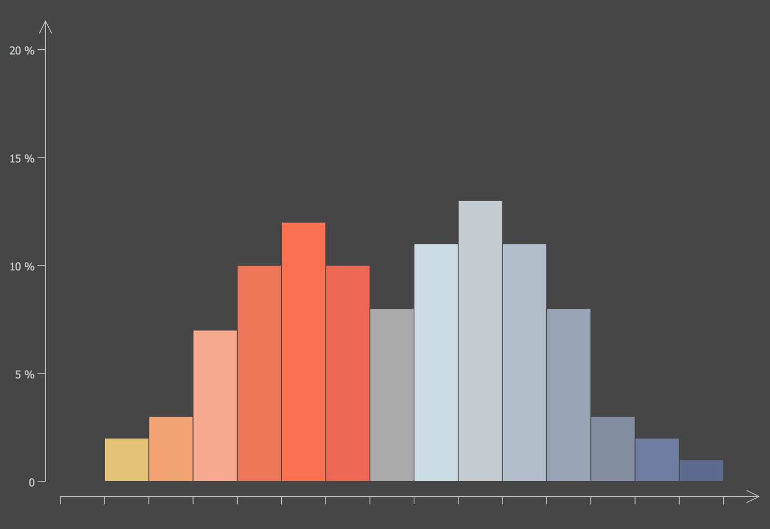 Histogram — Mixture of Two Populations