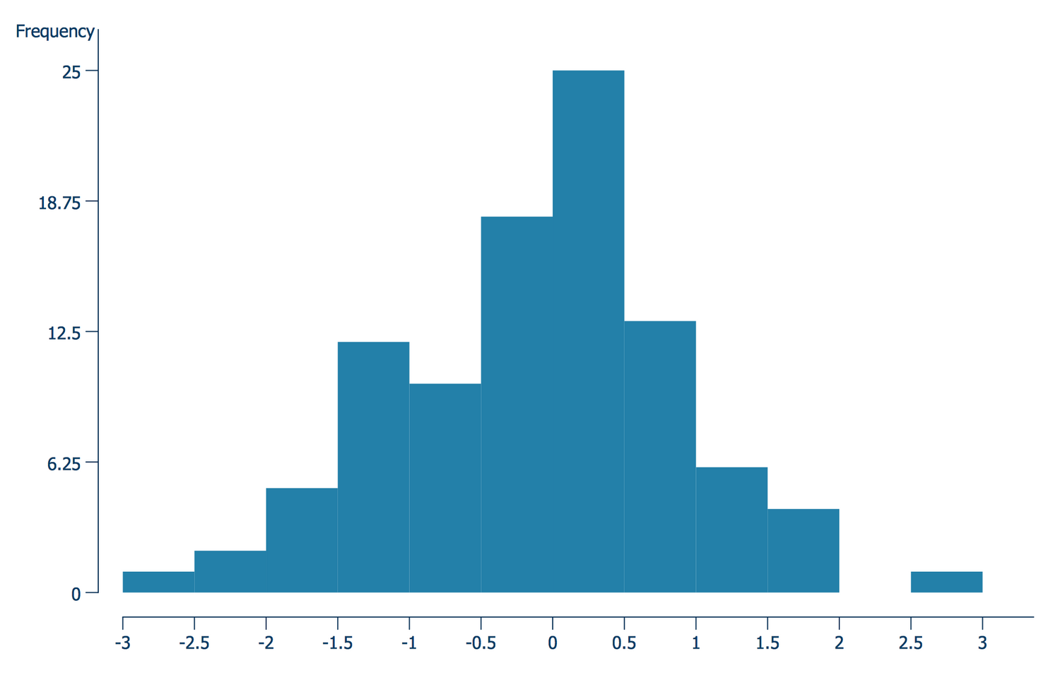 Histogram — Normal Distribution