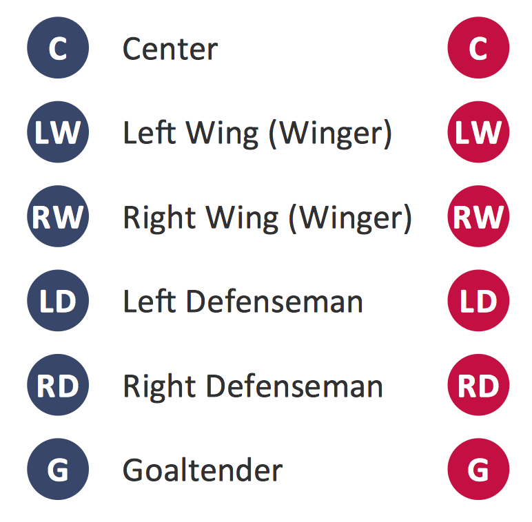 Design Elements — Ice Hockey Positions