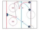 Ice Hockey Play – Entering Offensive Zone Drill