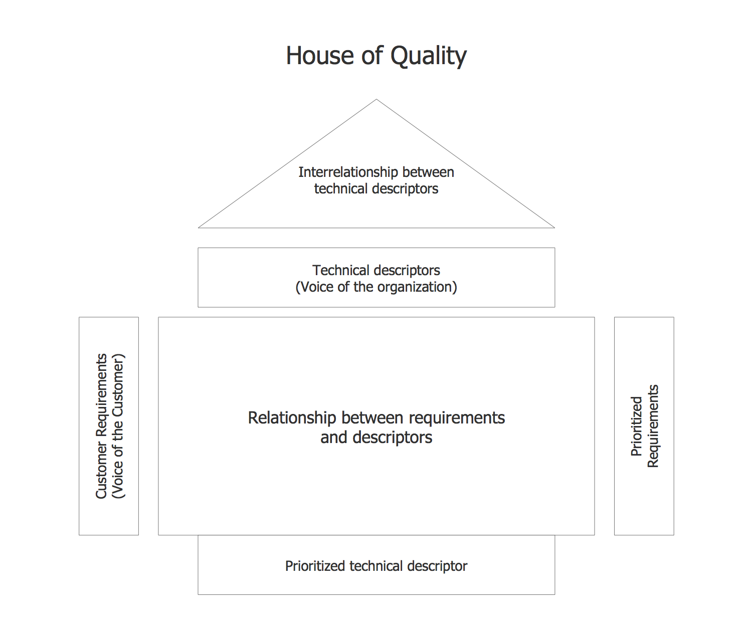House of Quality (HOQ)