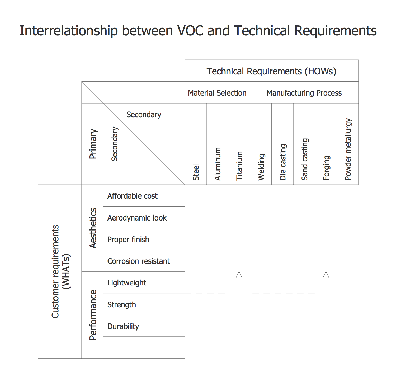 House of Quality VOC vs Technical Requirements