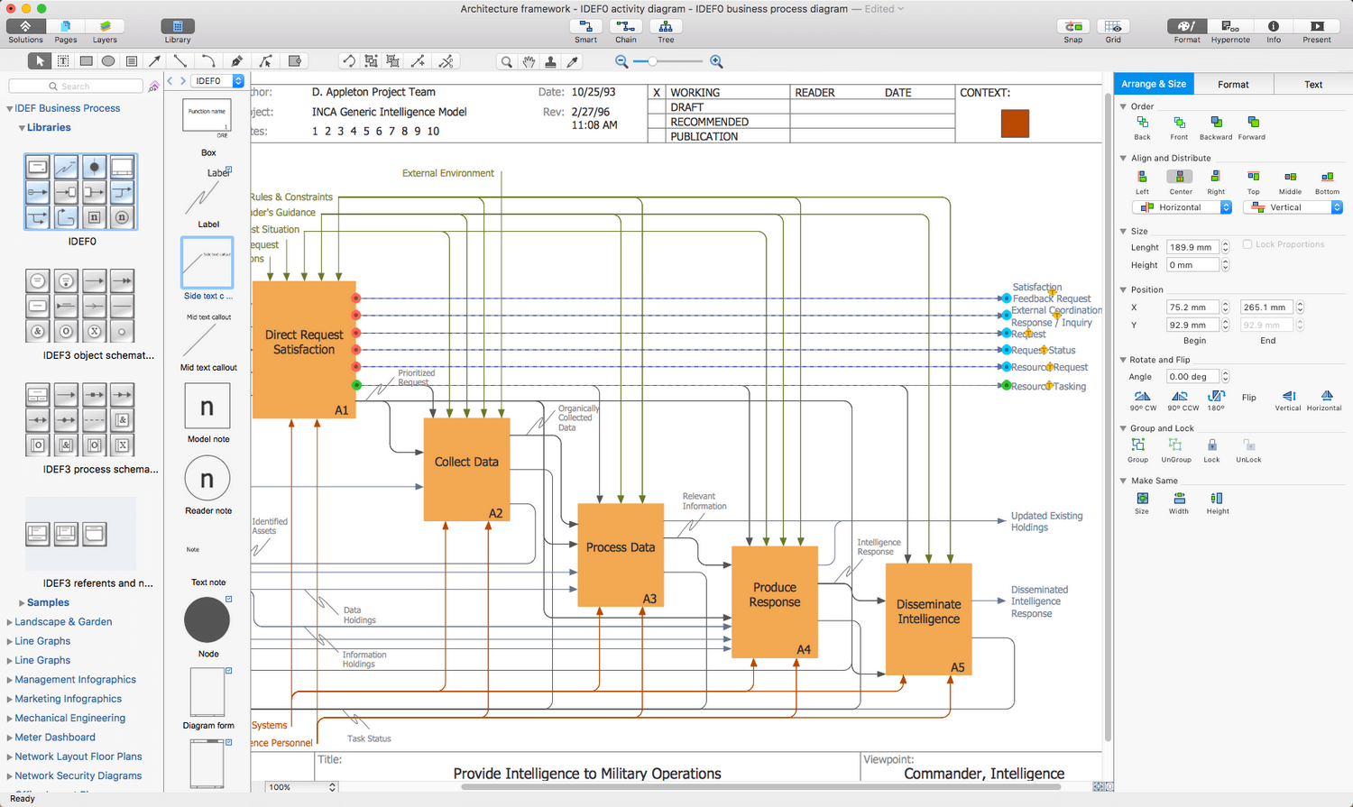 IDEF Business Process Diagrams Solution for Apple OS X
