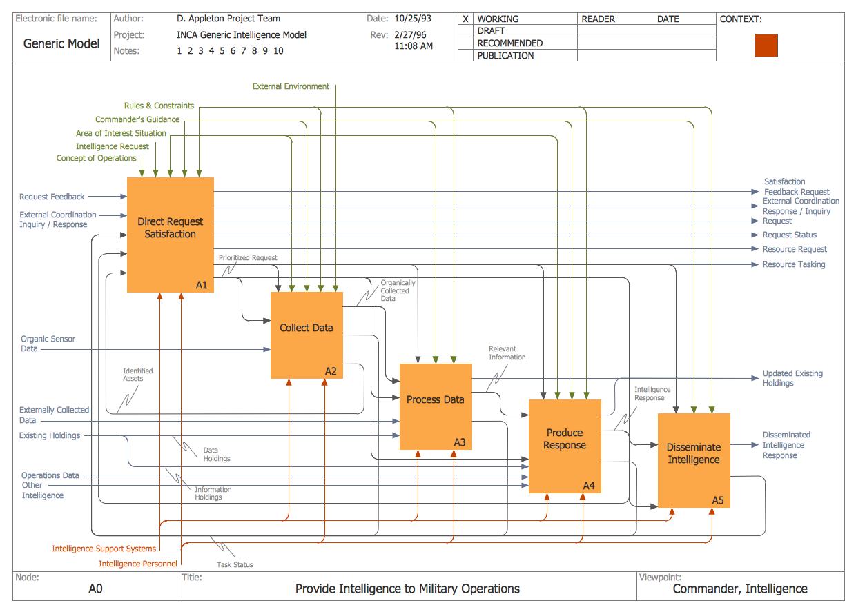 Idef Business Process Diagrams Solution Block Diagram Iphone 4