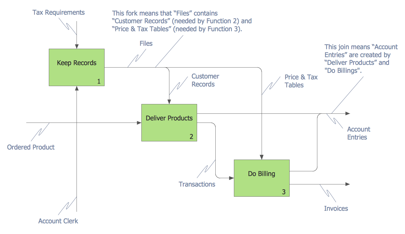 transition state diagram idef business process diagrams solution conceptdraw com state diagram software and charts