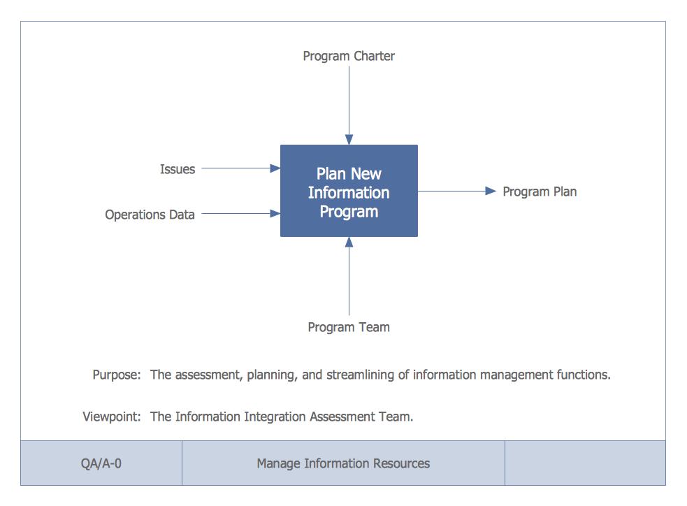 IDEF0 Diagrams Solution | ConceptDraw com