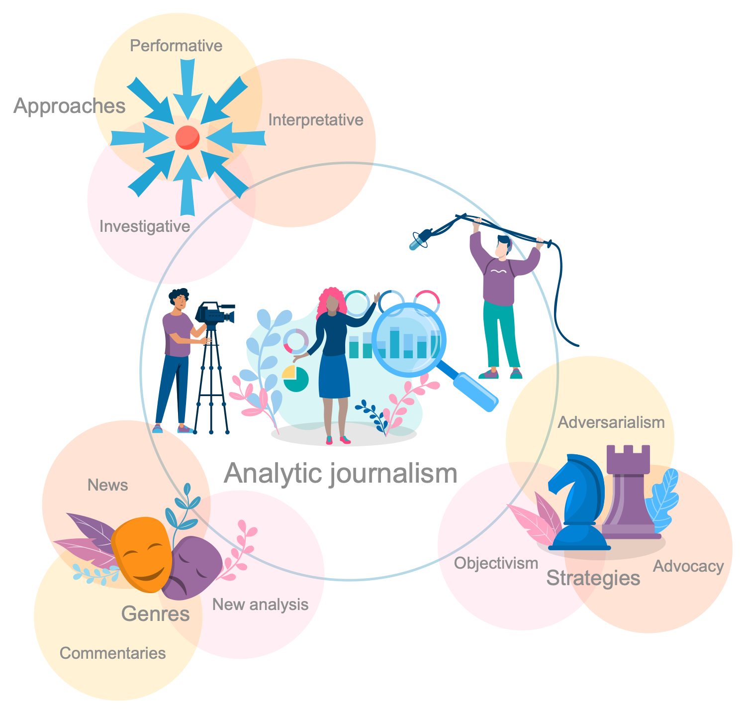 Dimensions in Journalism