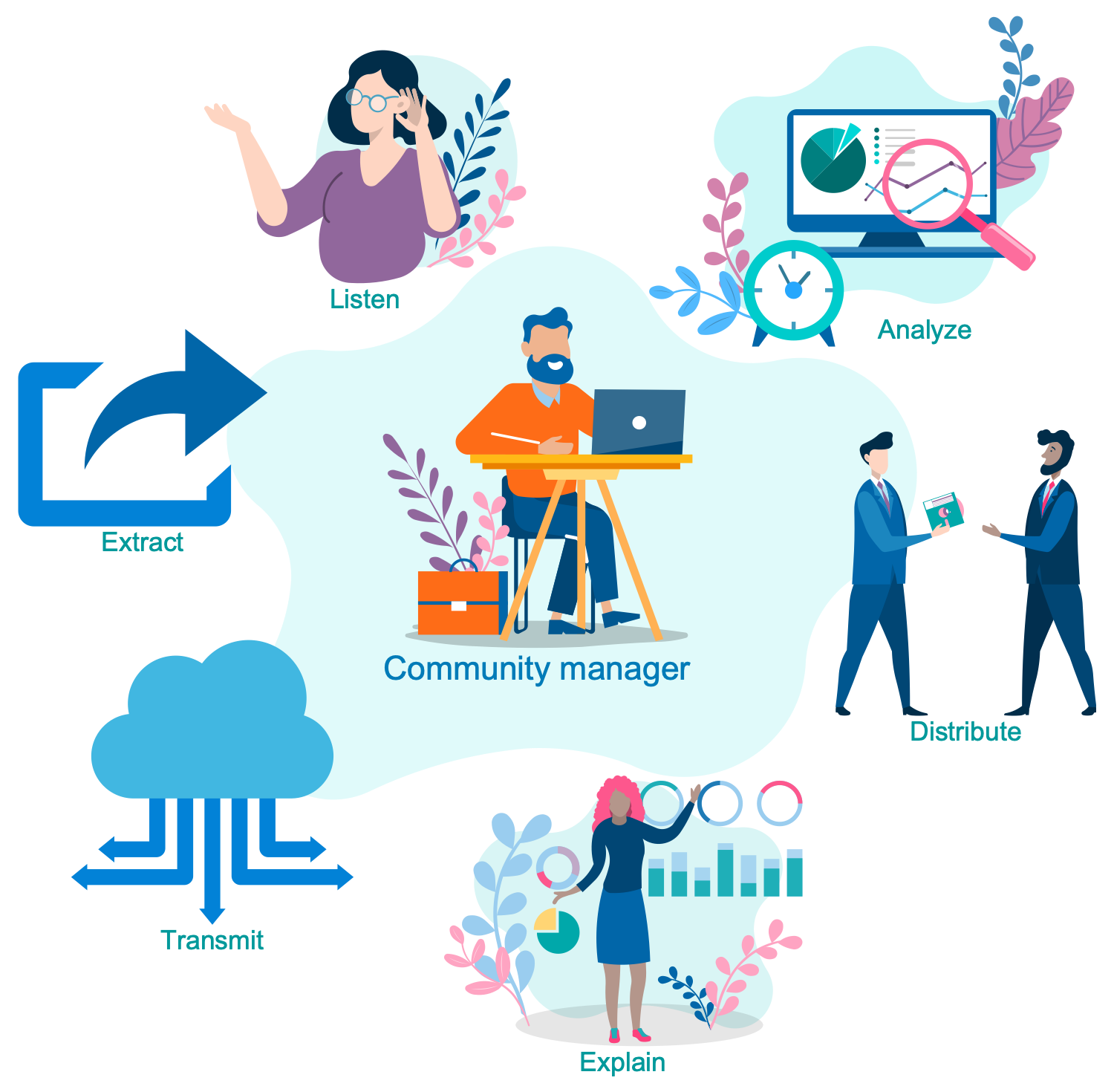 Functions of the Community Manager
