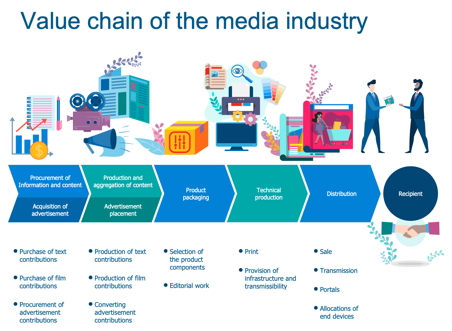 Value Chain of the Media Industry