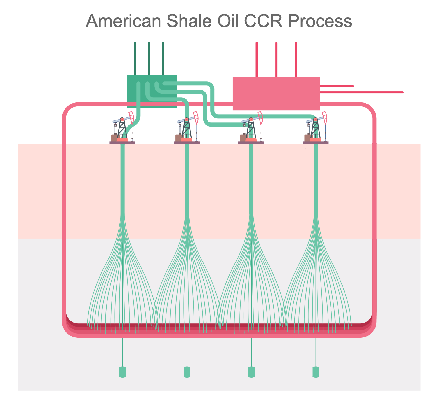 American Shale Oil CCR Process