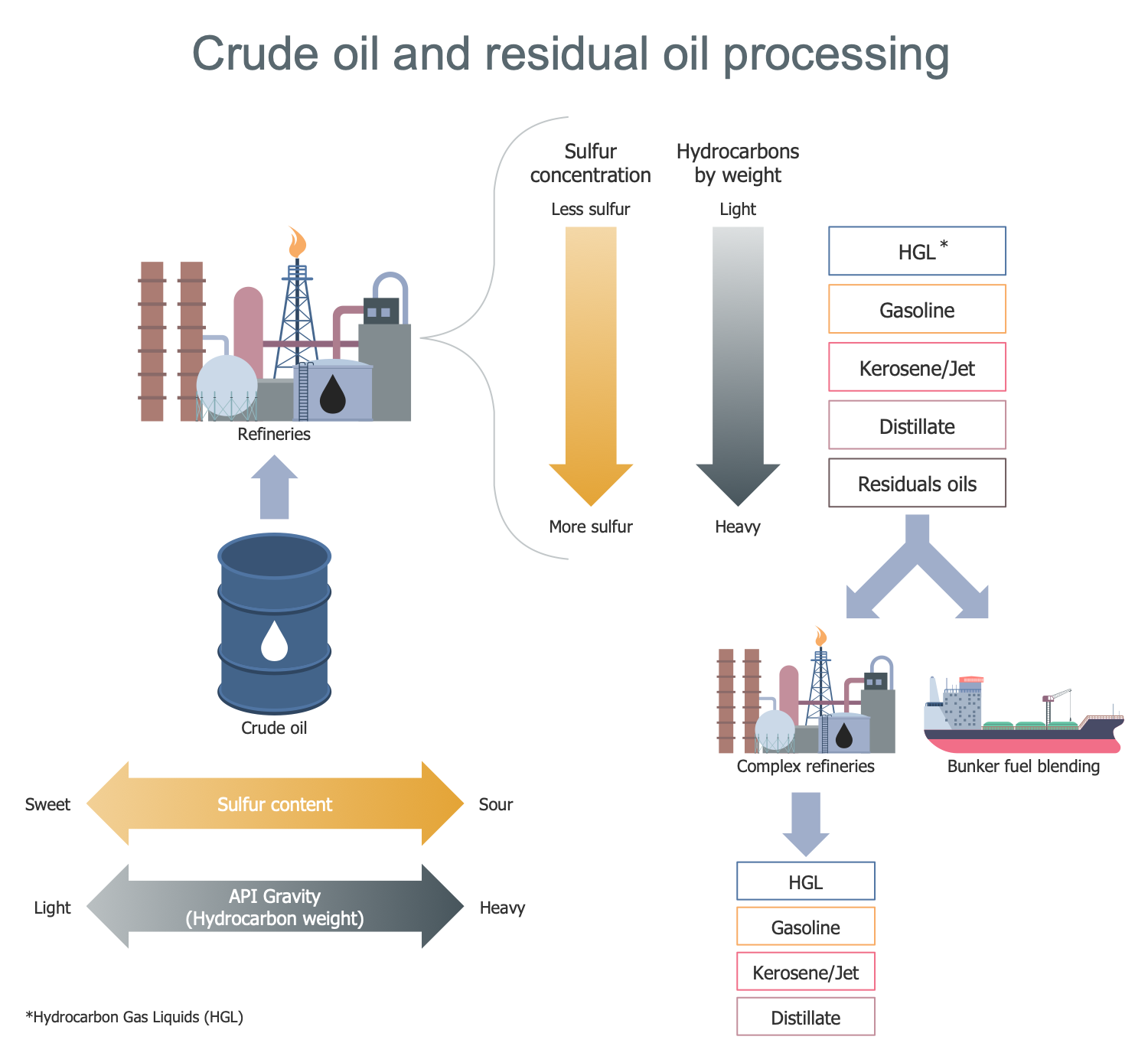 Crude Oil and Residual Oil Processing