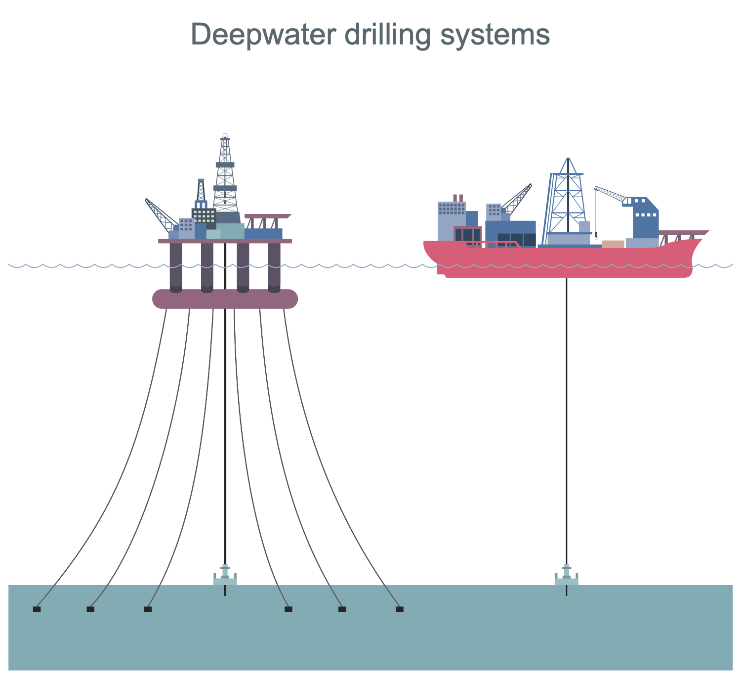 Deepwater Drilling Systems