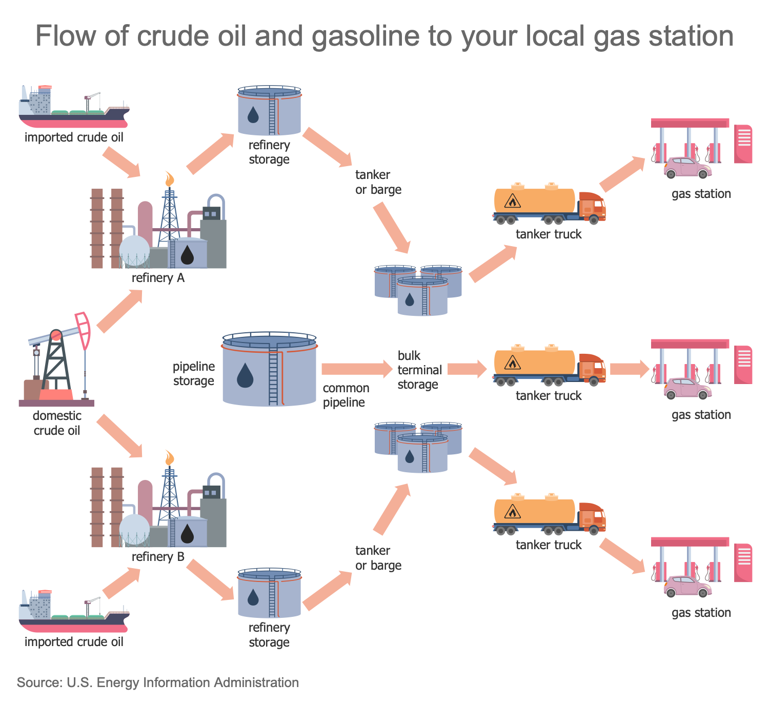 Flow of Crude Oil and Gasoline