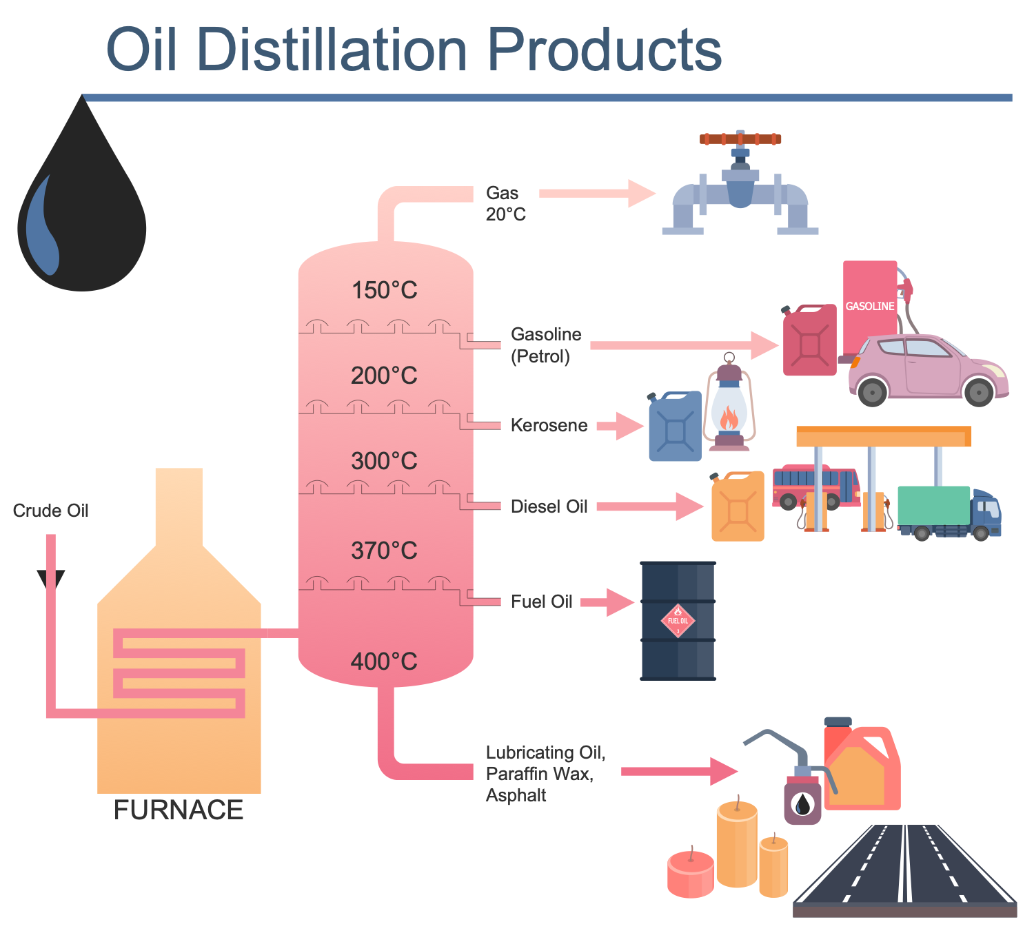 Oil Distillation Products