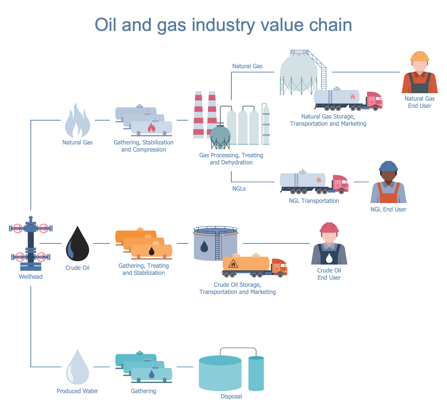 Oil and Gas Industry Value Chain
