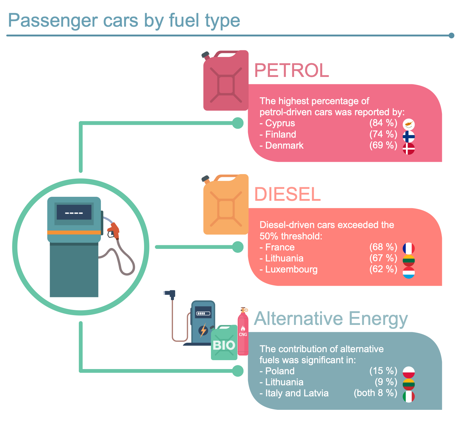 Passenger Cars by Fuel Type
