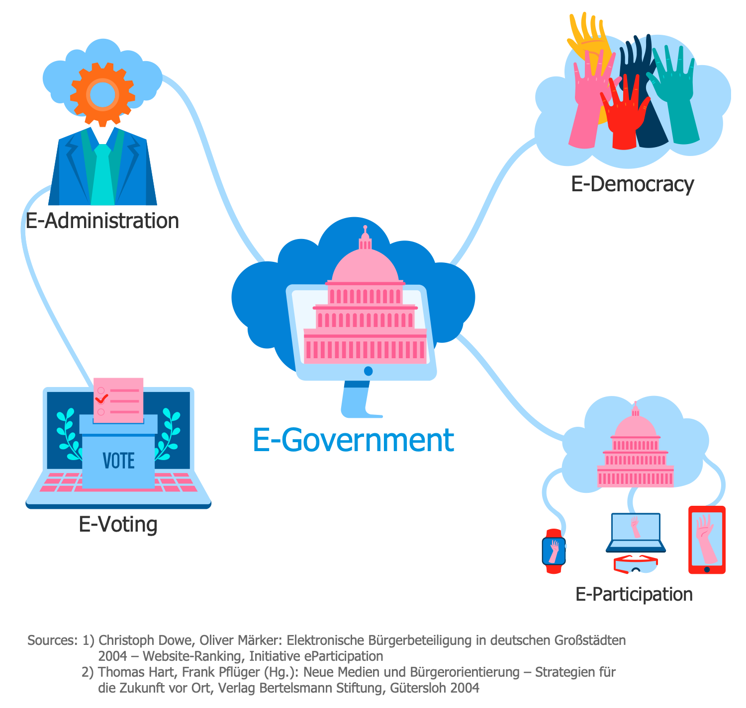 E-Government Dimensions