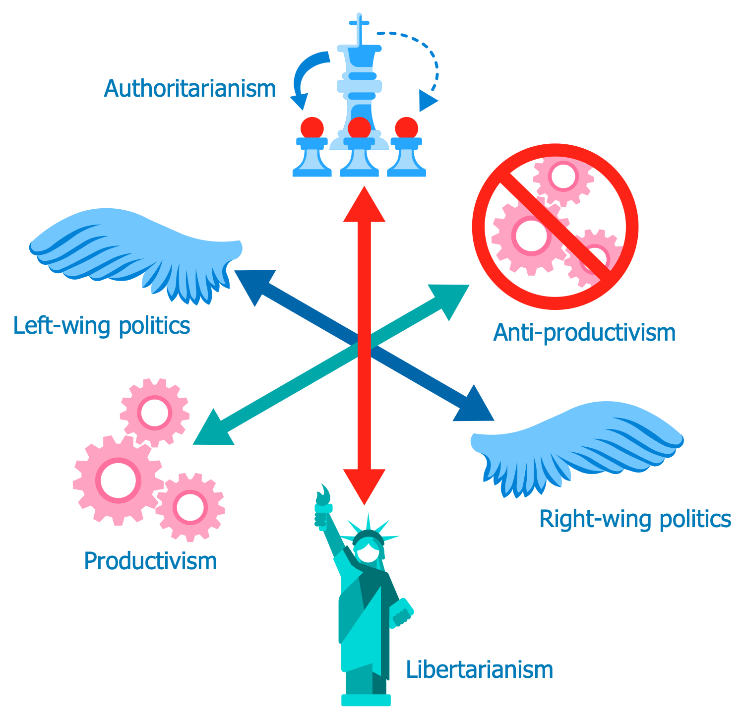 Three Dimensional Axis of Politics