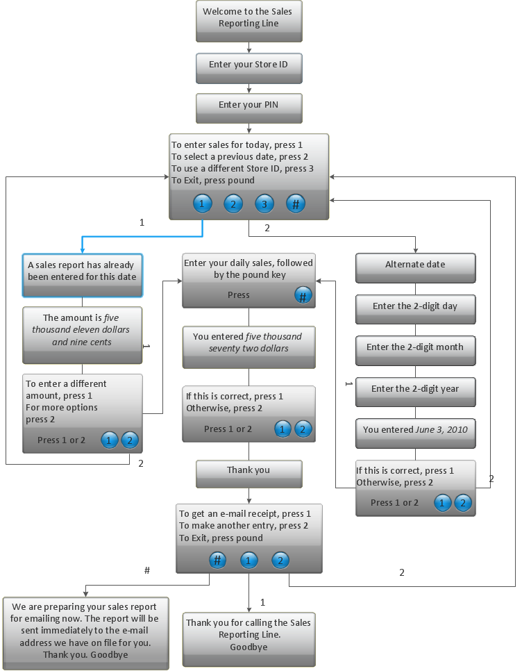IVR Diagram