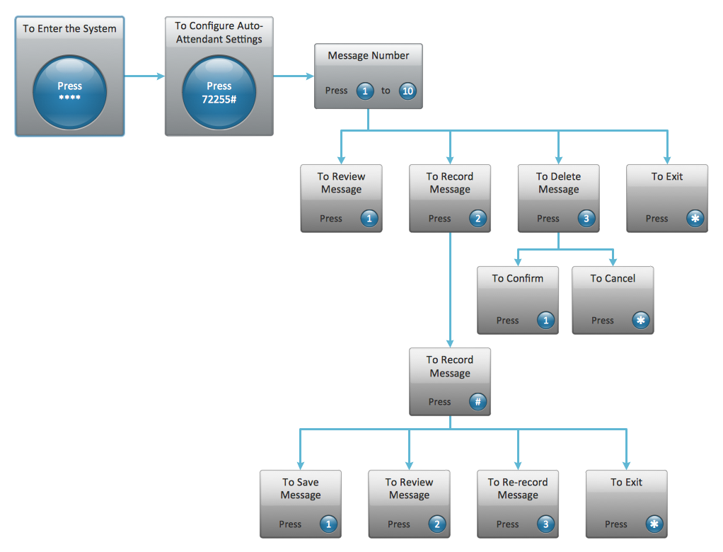 IVR Messaging System Diagram