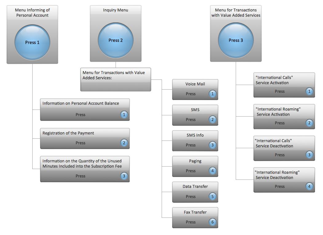 IVR Mobile Operator Diagram