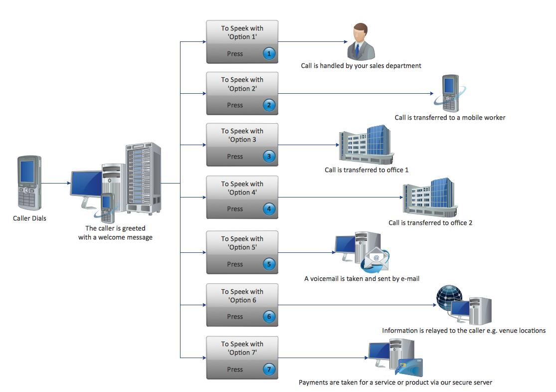 IVR Services Diagram