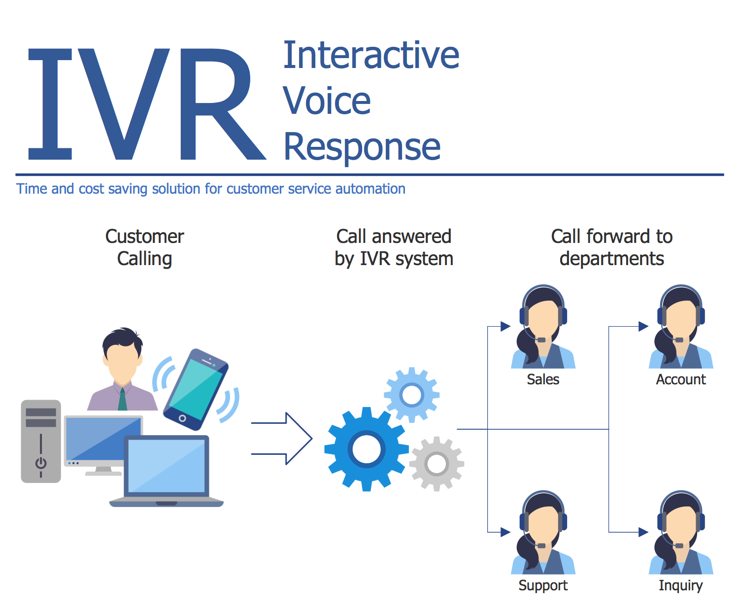 Call Center and IVR