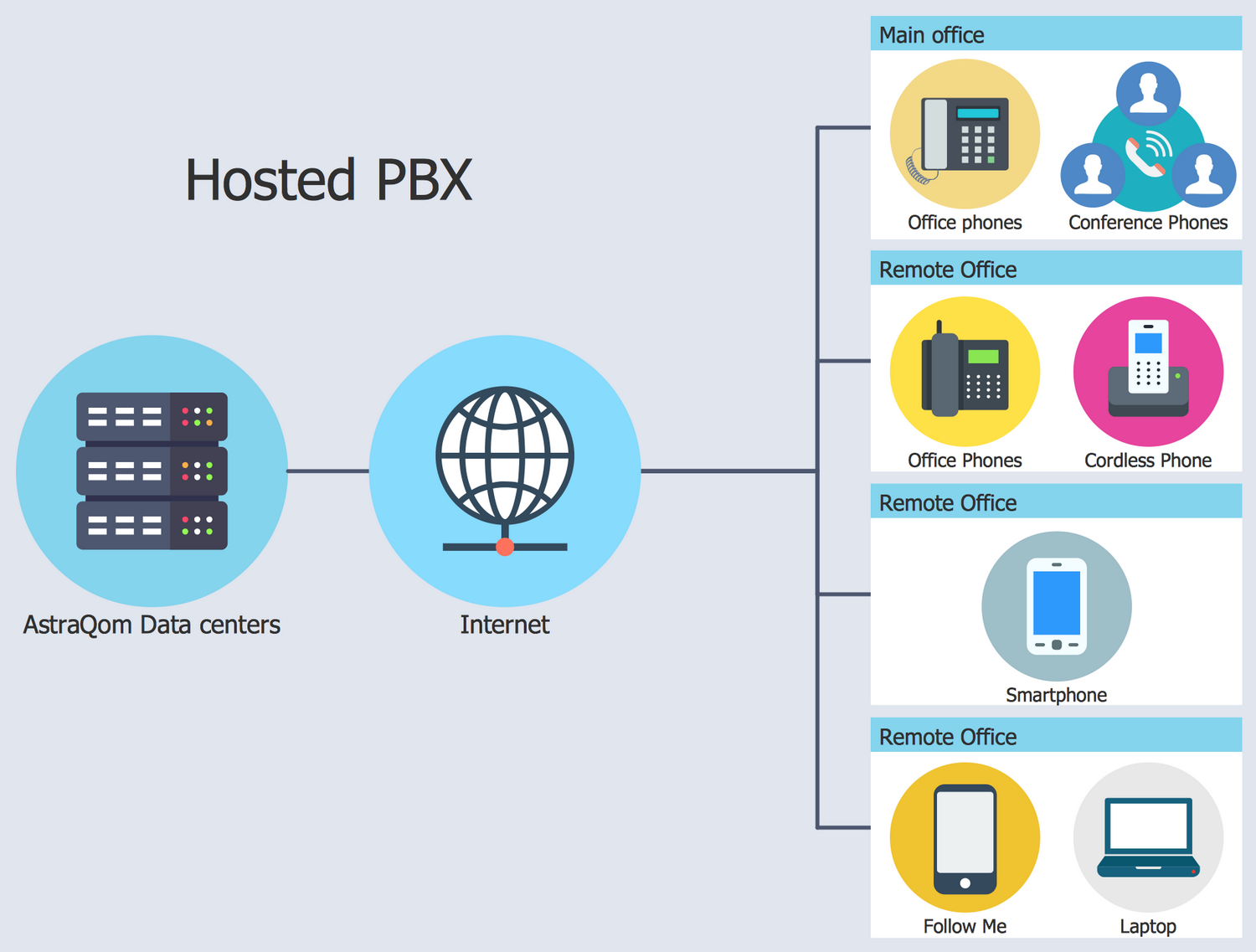 IVR Diagram - Hosted PBX