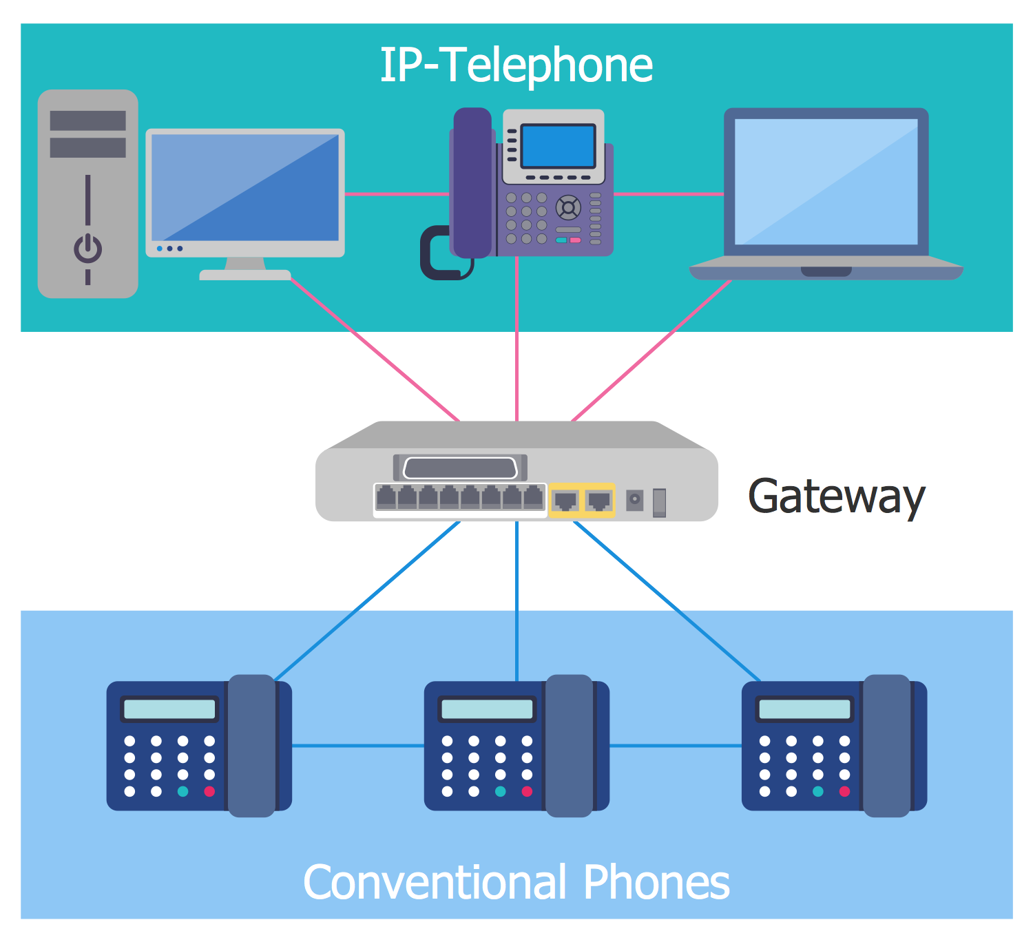 IVR Diagram — IP Telephony Gateway