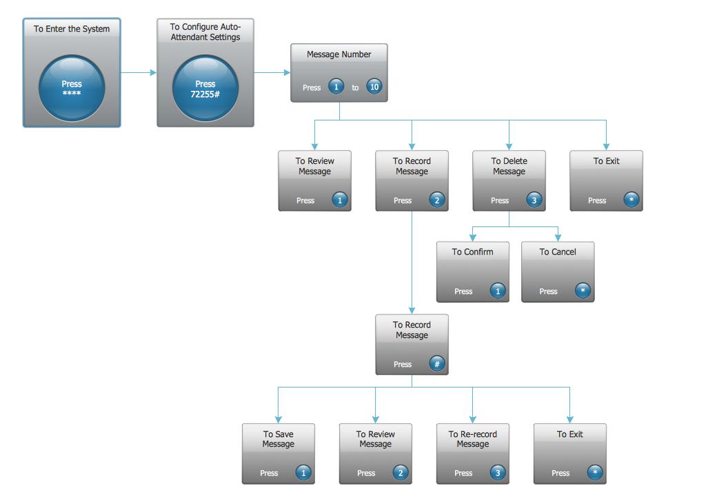 Interactive Voice Response Diagrams Solution Conceptdraw Com