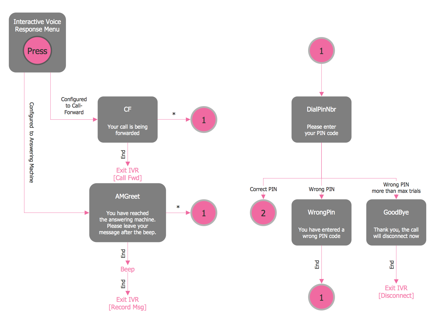 action VoIP diagram