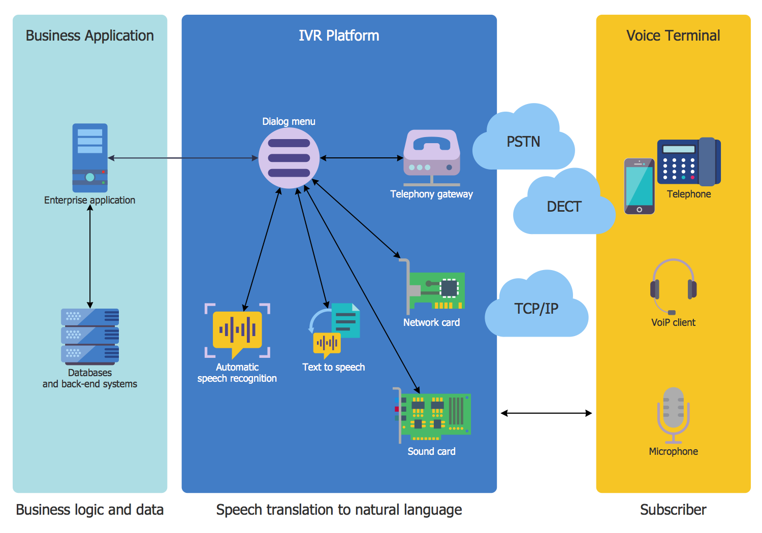 IVR System Architecture