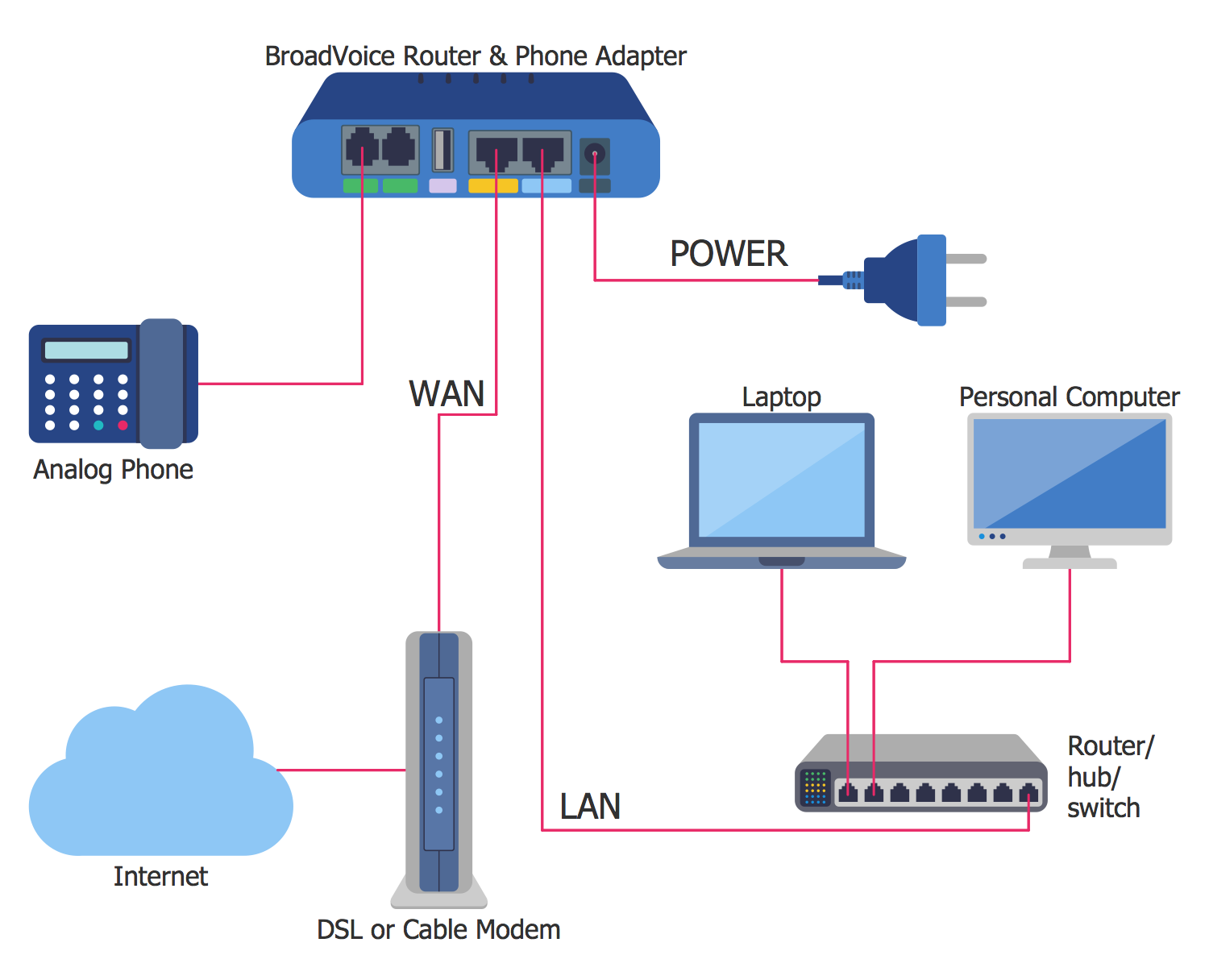 Residential Network Including VoIP