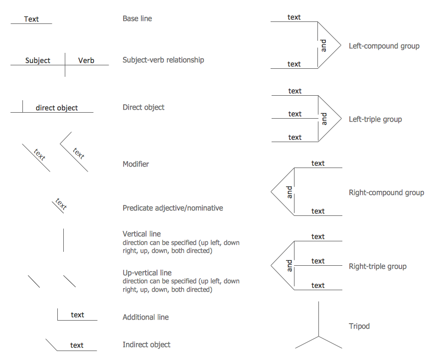 Language learning solution conceptdraw symbols for sentence diagrammer ccuart Gallery