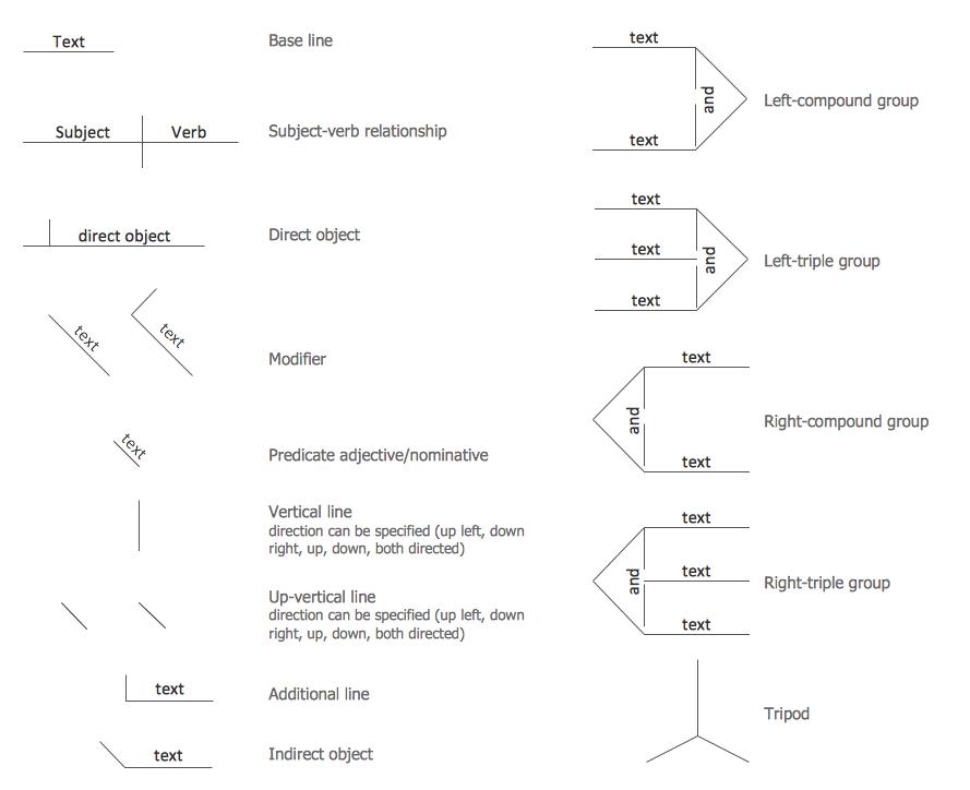 Symbols for Sentence Diagrammer