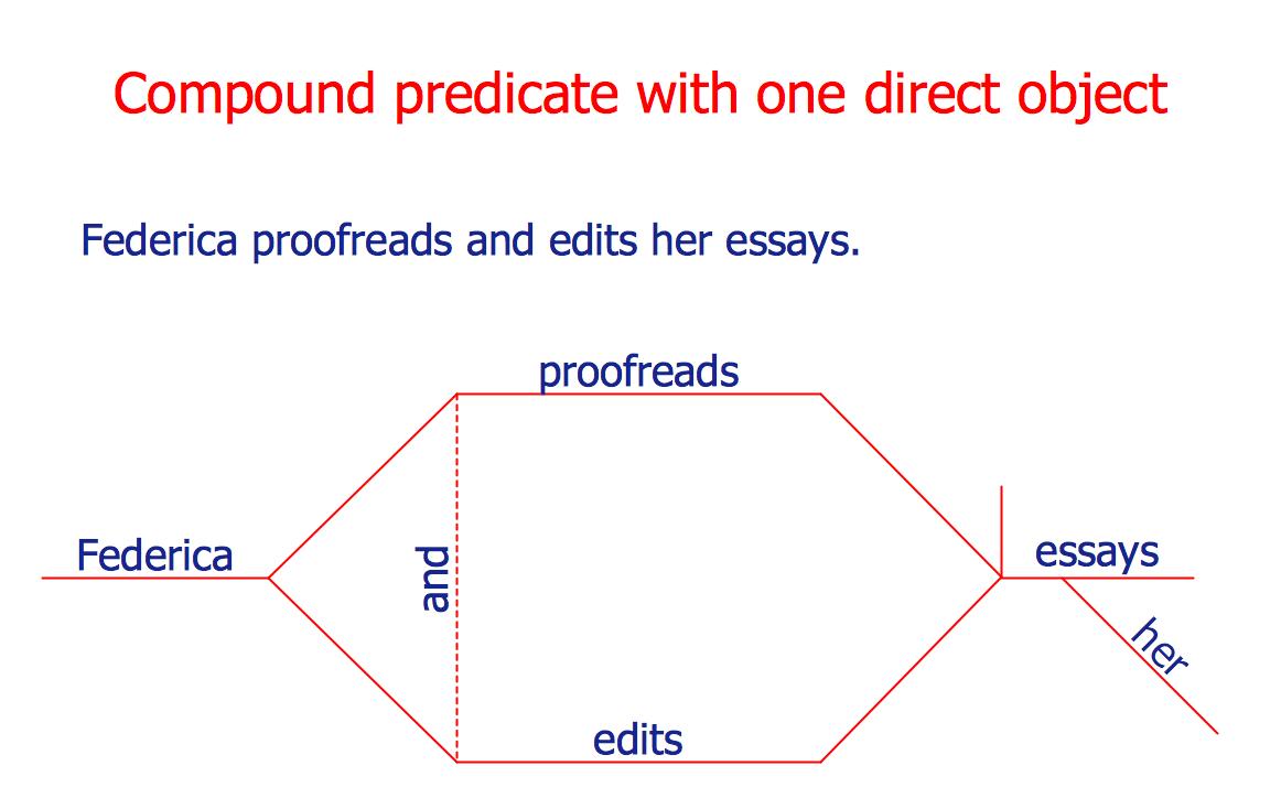sentence diagrammer program