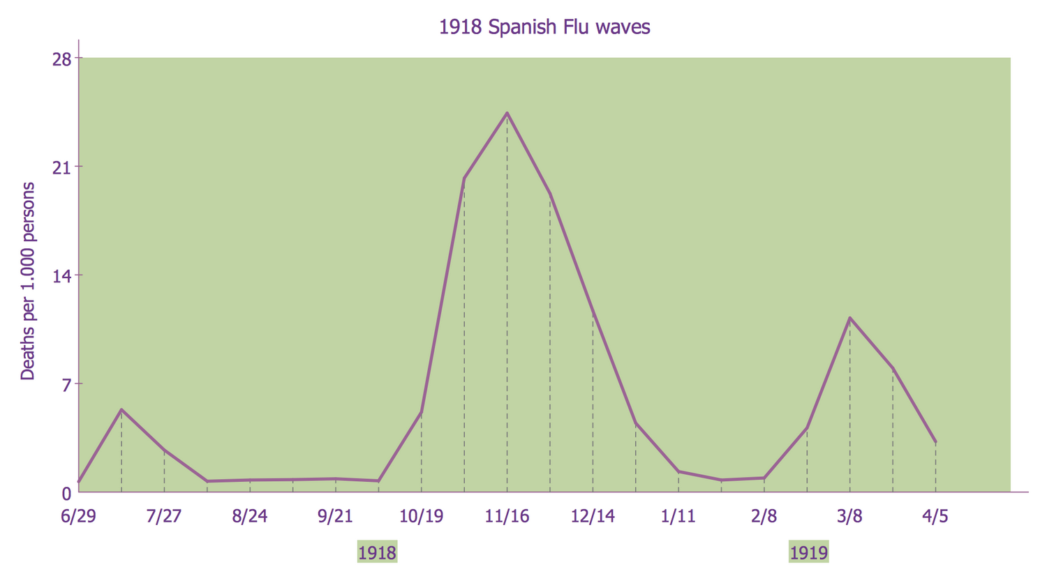 Line Graph — 1918 Spanish Flu Waves