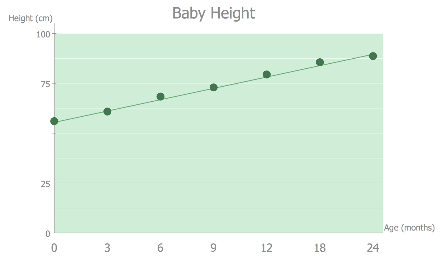 Line Graph — Baby Height