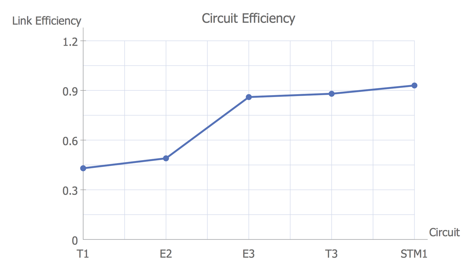 Line Graph — Circuit Efficiency Erlang B
