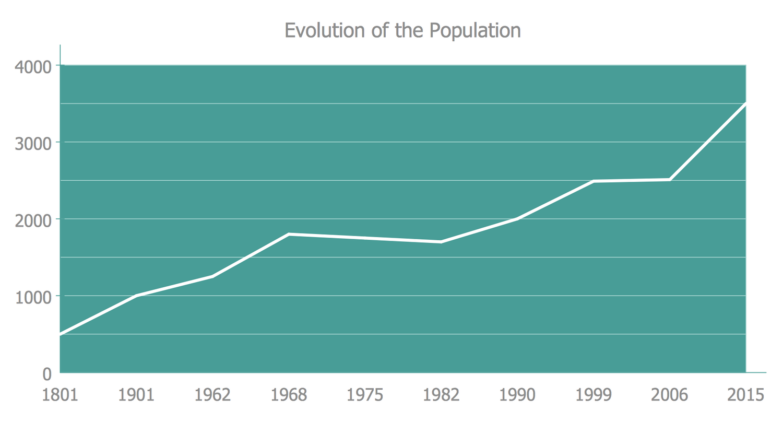 Line Graphs — Evolution of the Population