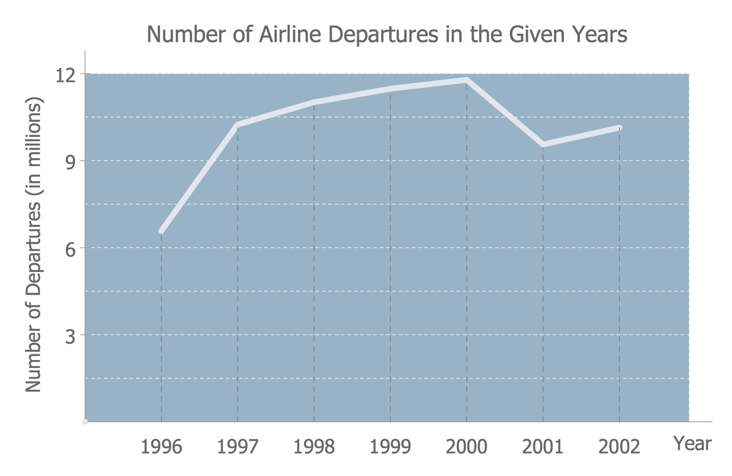 Line Graph — Number of Airlines Departures in the Given Years