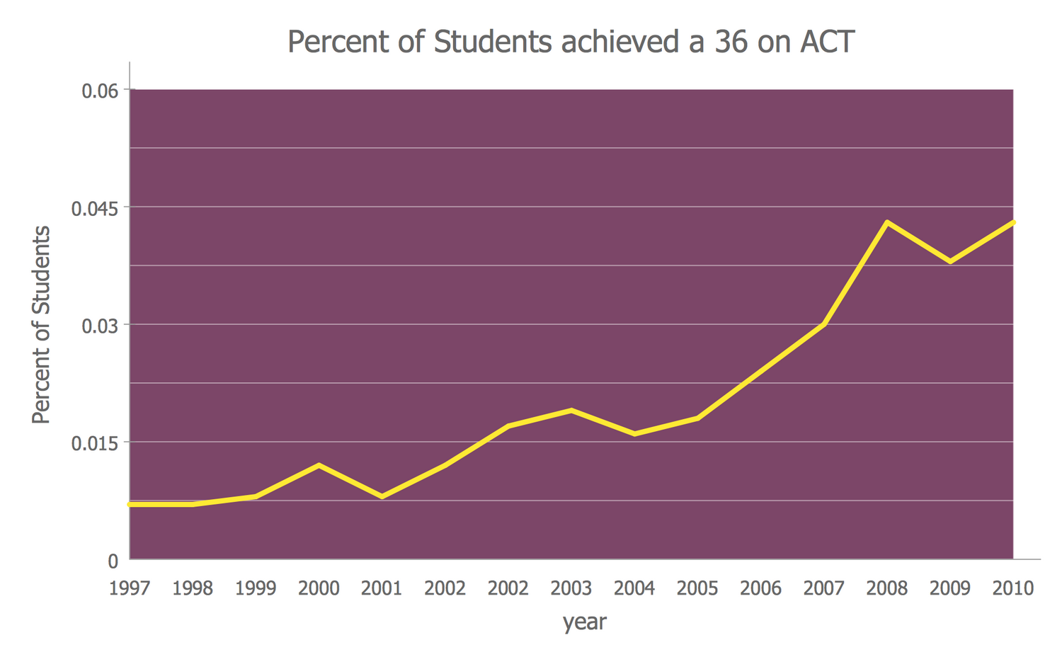 Line Graph — Percent of Students a 36 on ACT