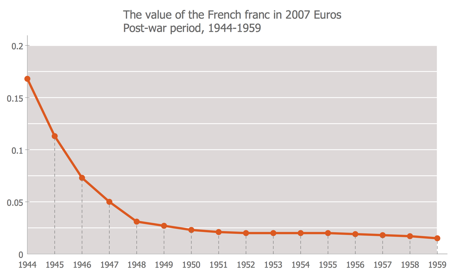 Line Graph — The Value of the French Franc in 2007 Euros