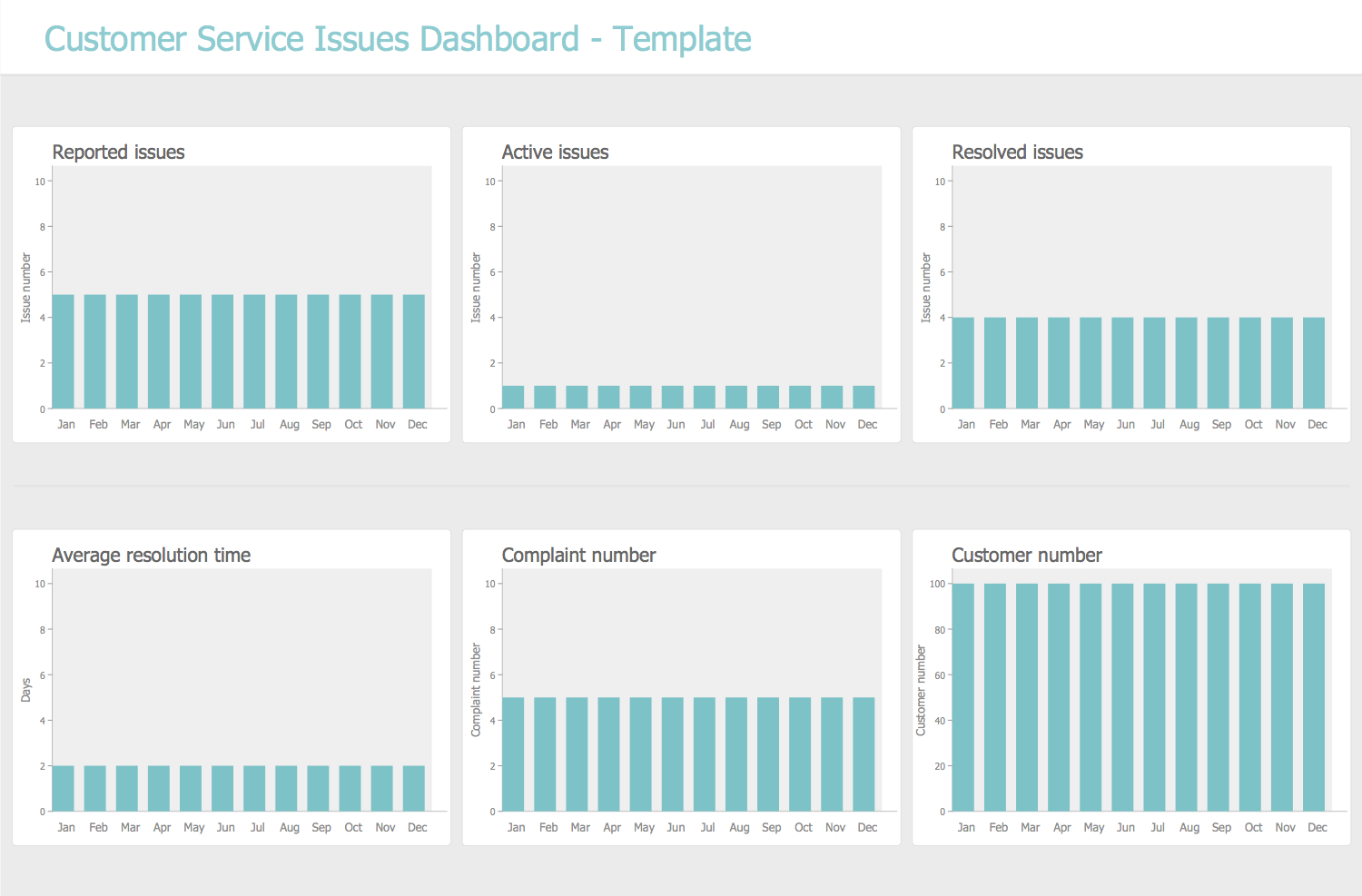 Customer Service Issues Dashboard Template