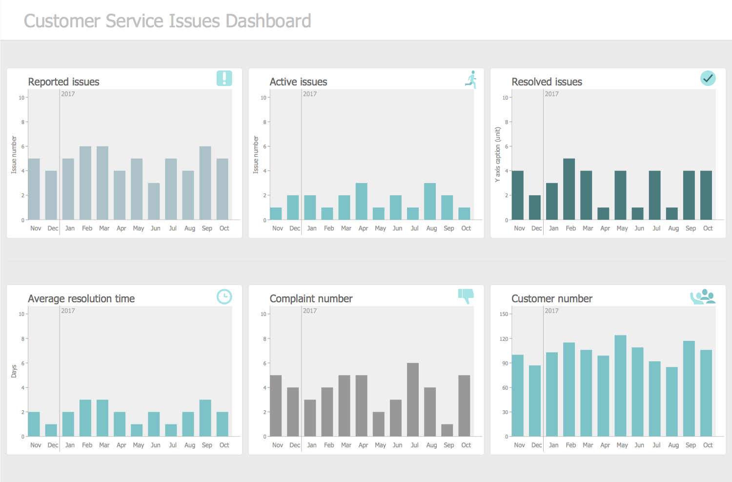 Customer Service Issues Dashboard