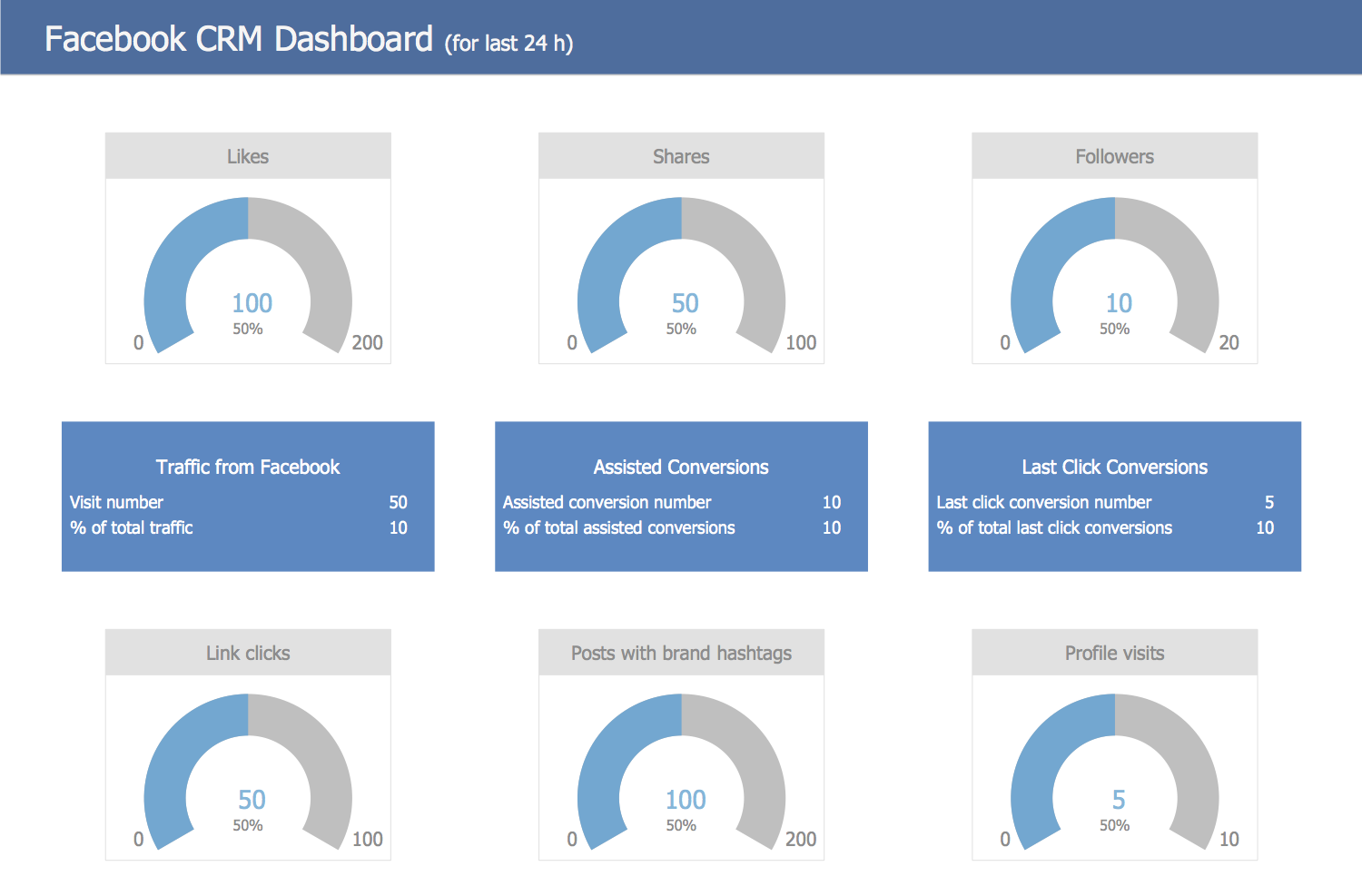 Facebook CRM Dashboard Template