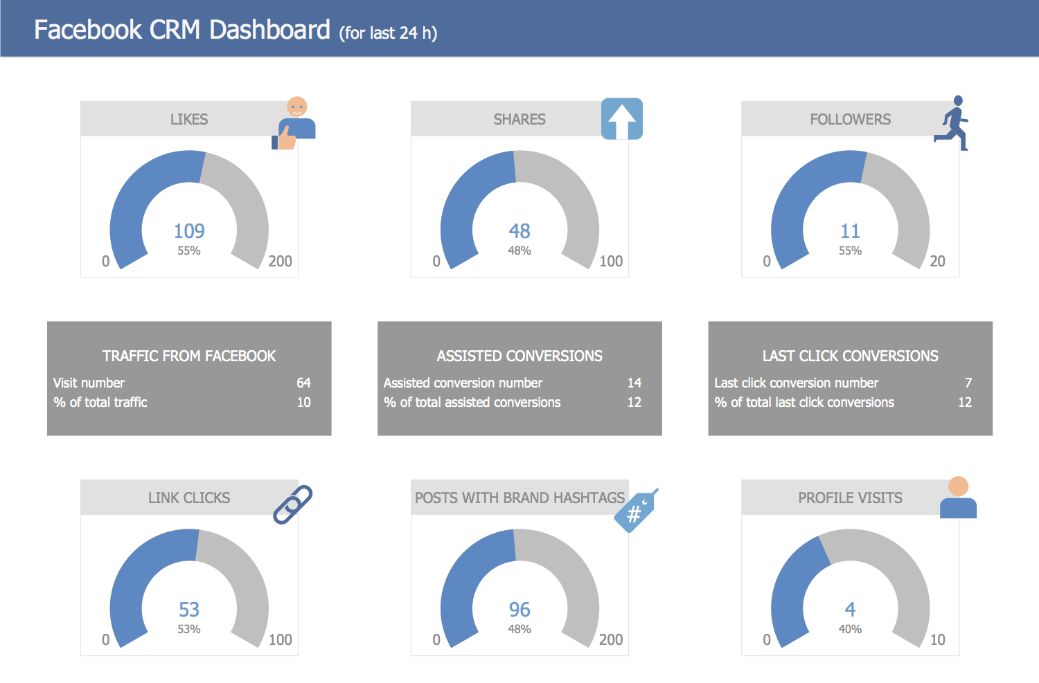 Facebook CRM Dashboard
