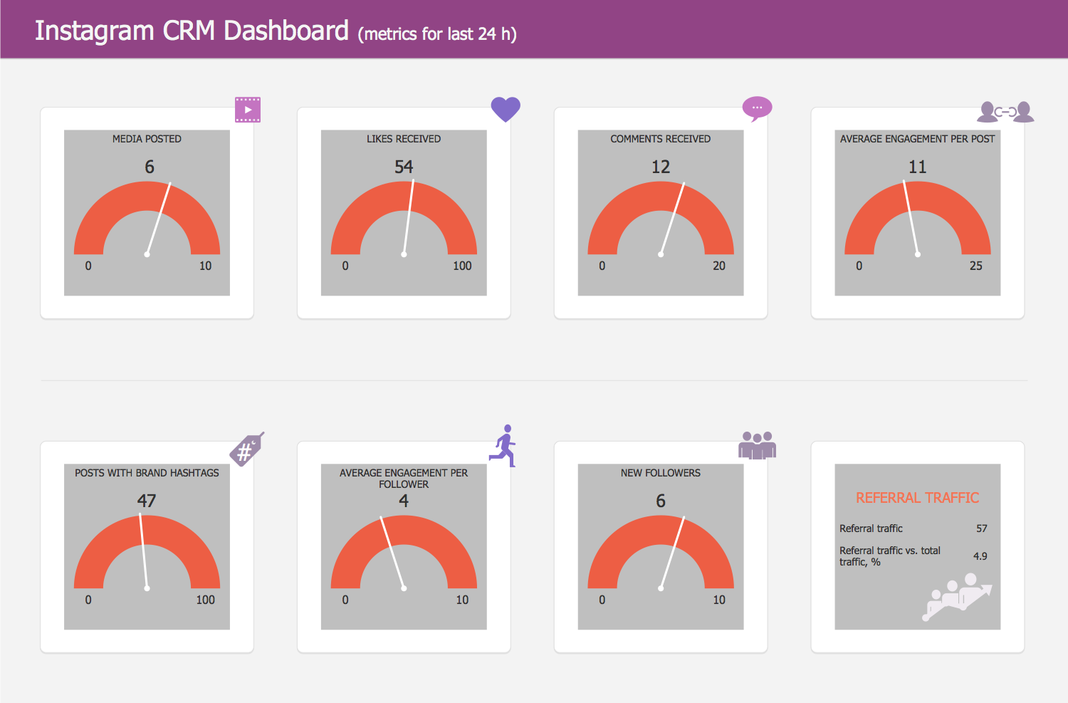Instagram CRM Dashboard