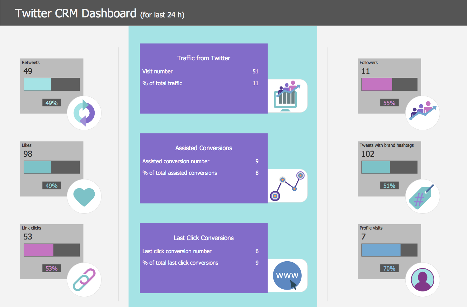 Twitter CRM Dashboard